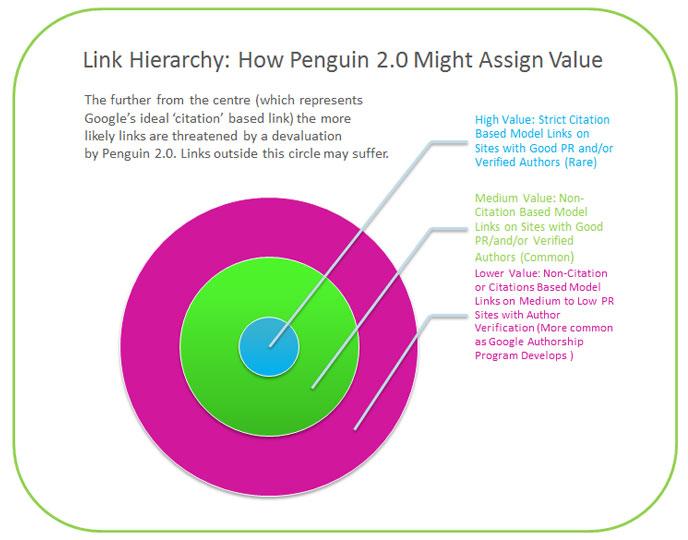 Penguin-link-value