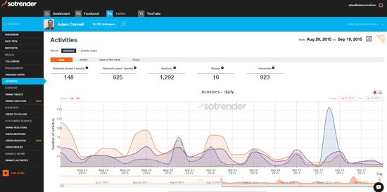 Analytics And Insights For Your Social Networks