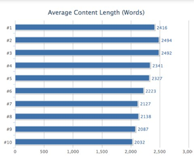 Average Content Word Length