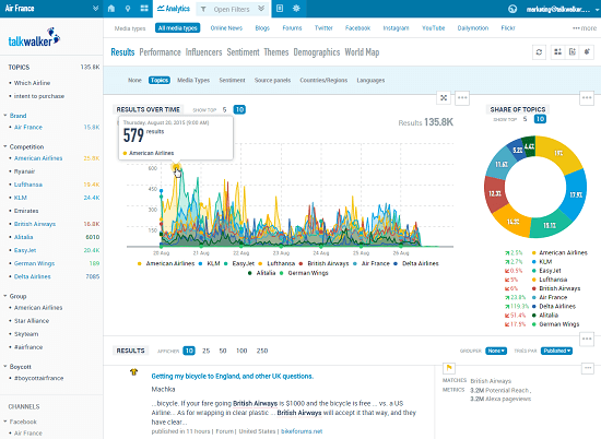 g2 crowd analytics