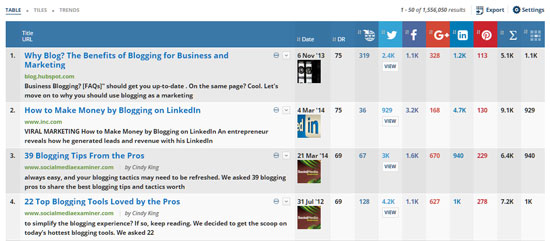 Find Successful Blog Posts